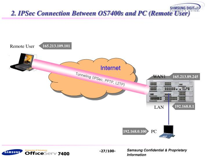 Tunneling (IPSec, PPTP, L2TP)