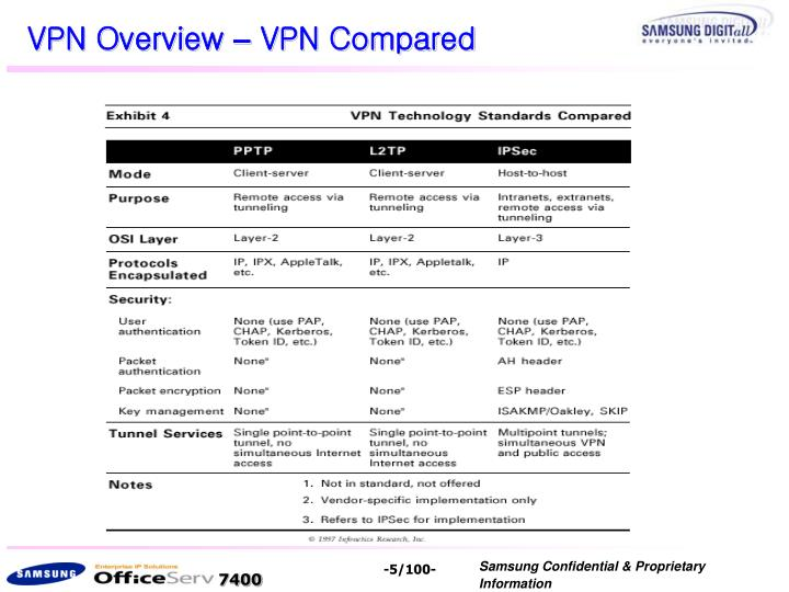 VPN Overview