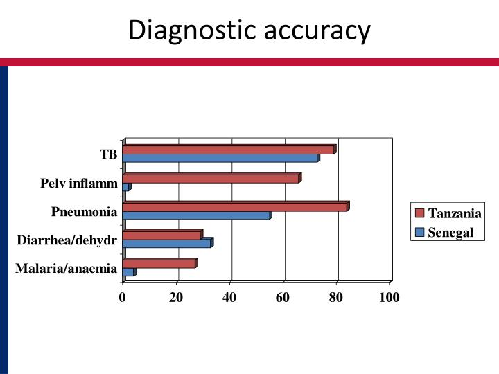 Diagnostic accuracy