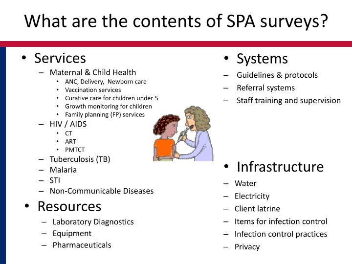 What are the contents of SPA surveys?
