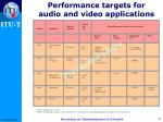 performance targets for audio and video applications