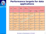 performance targets for data applications1