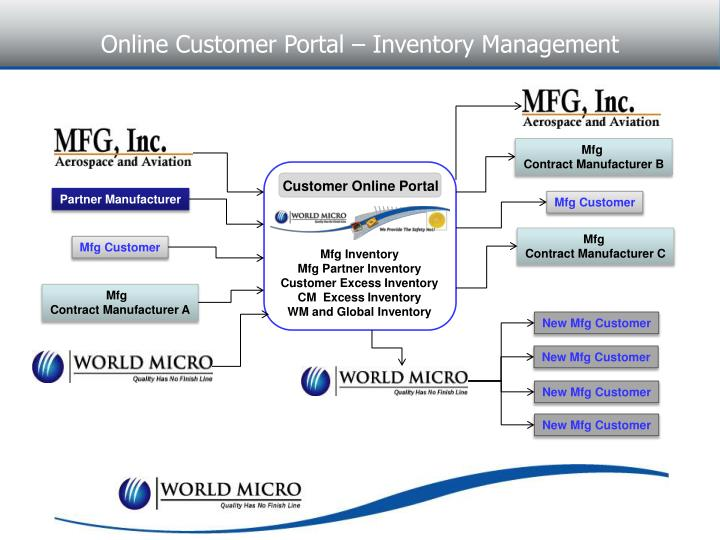 Online Customer Portal – Inventory Management