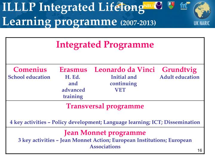 ILLLP Integrated Lifelong Learning programme