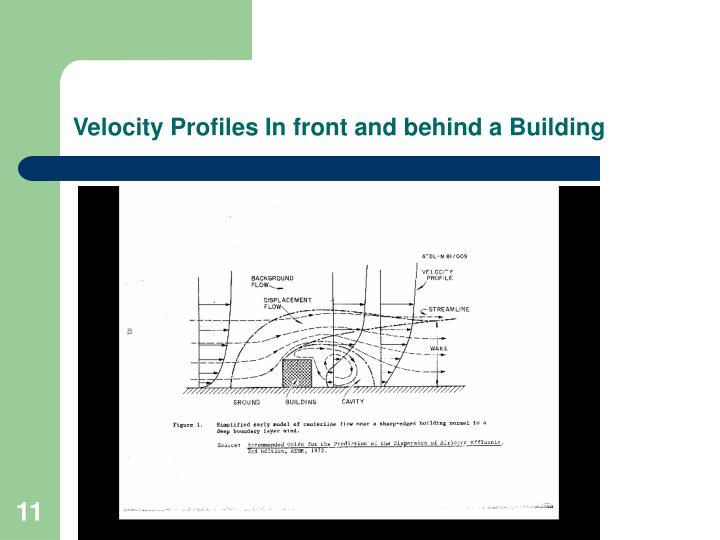 Velocity Profiles In front and behind a Building
