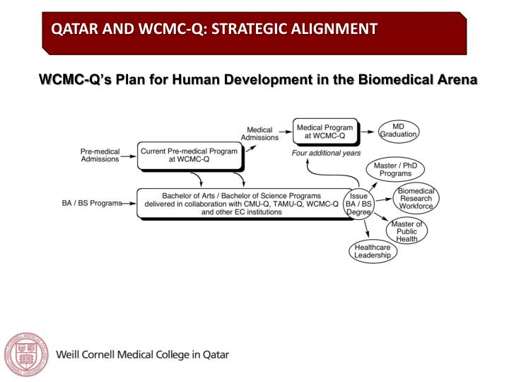QATAR AND WCMC-Q: STRATEGIC ALIGNMENT
