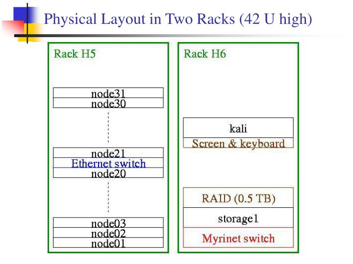 Physical Layout in Two Racks (42 U high)