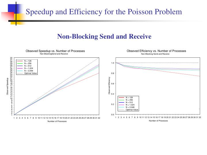 Speedup and Efficiency for the Poisson Problem