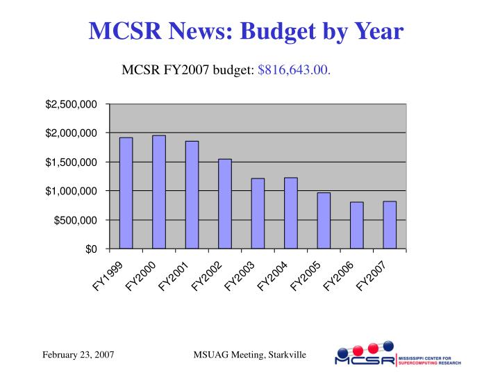 MCSR News: Budget by Year