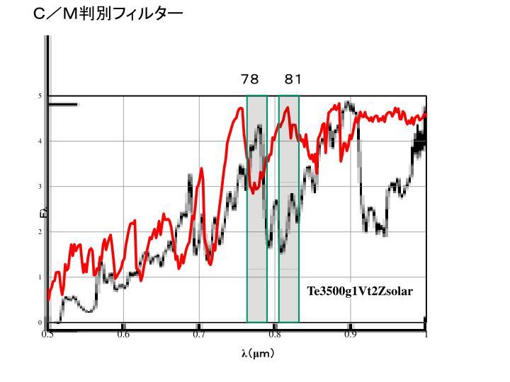 C/M判別フィルター