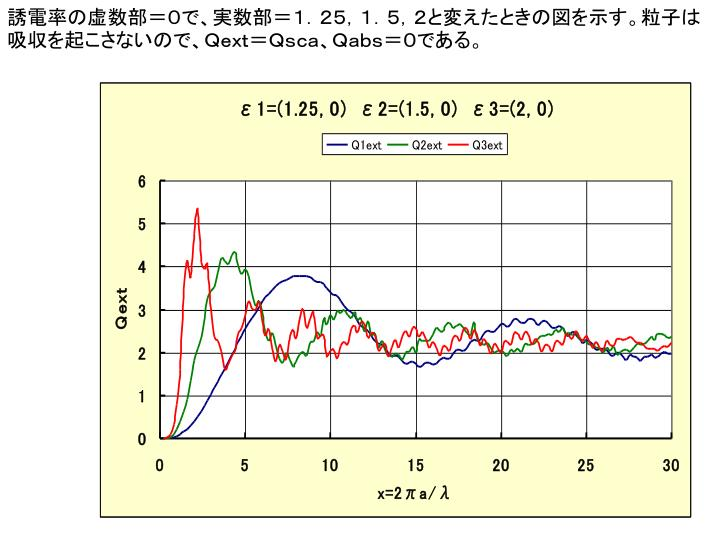誘電率の虚数部=0で、実数部=1.25,1.5,2と変えたときの図を示す。粒子は吸収を起こさないので、Qext=Qsca、Qabs=0である。