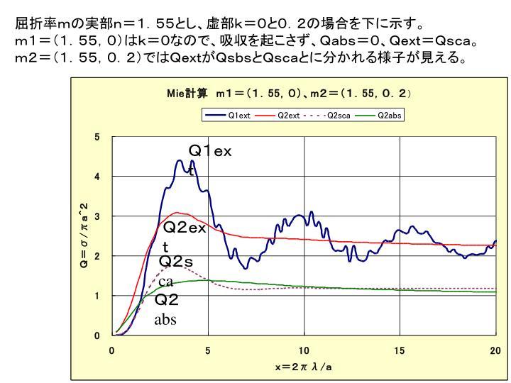 屈折率mの実部n=1.55とし、虚部k=0と0.2の場合を下に示す。