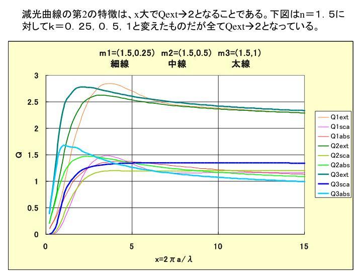 減光曲線の第