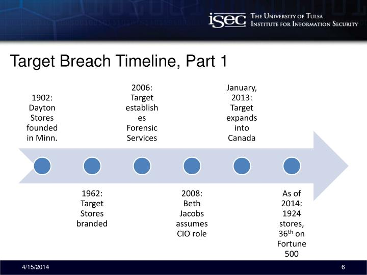 Target Breach Timeline, Part 1