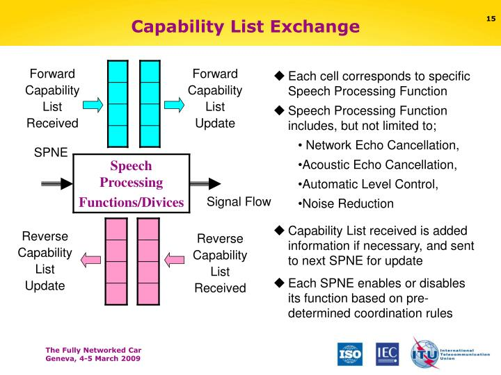 Capability List Exchange