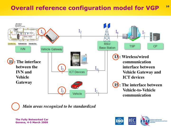 I3 : Wireless/wired communication interface between Vehicle Gateway and ICT devices