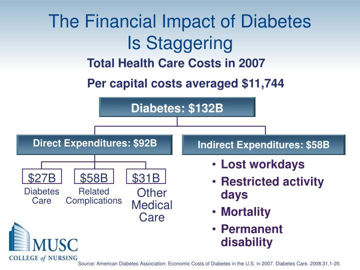The Financial Impact of Diabetes