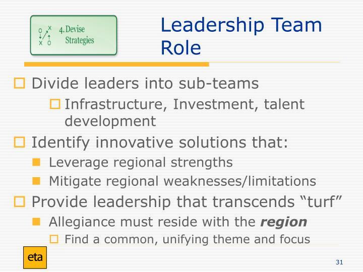 Leadership Team Role