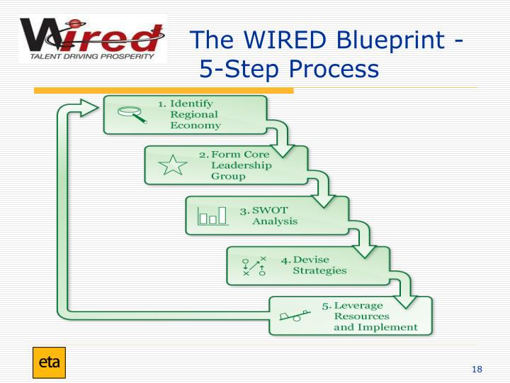 The WIRED Blueprint -