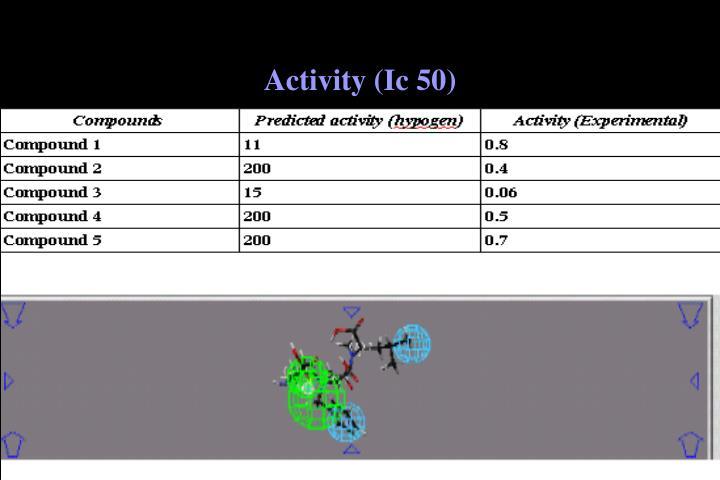 Activity (Ic 50)