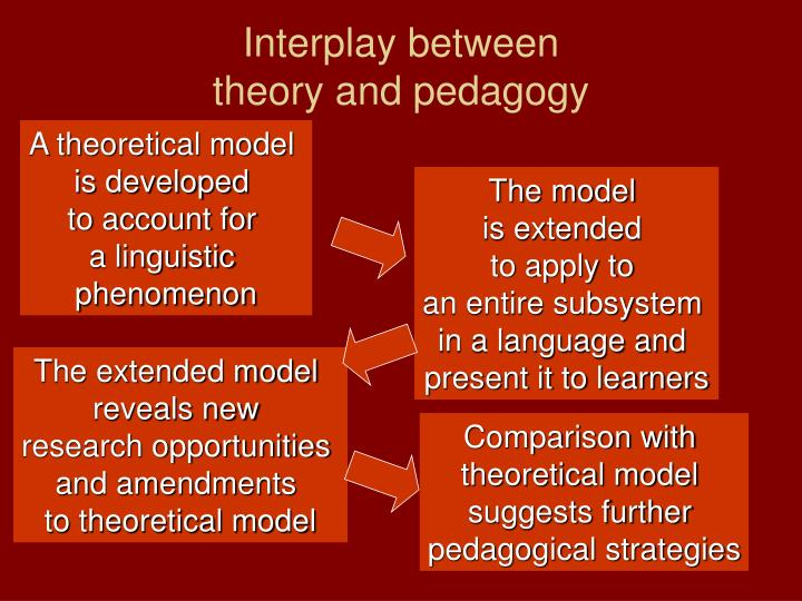 Interplay between theory and pedagogy