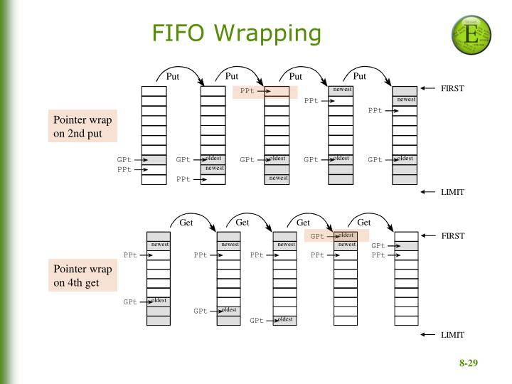 FIFO Wrapping