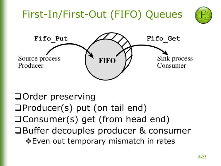 First-In/First-Out (FIFO) Queues
