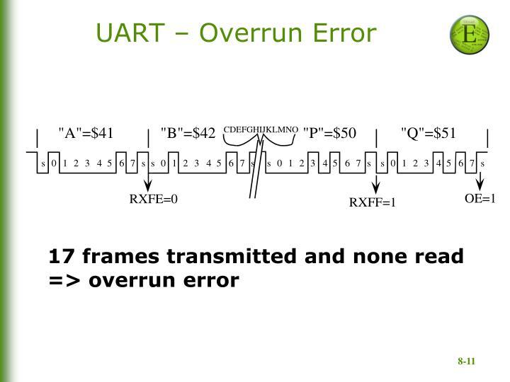 UART – Overrun Error