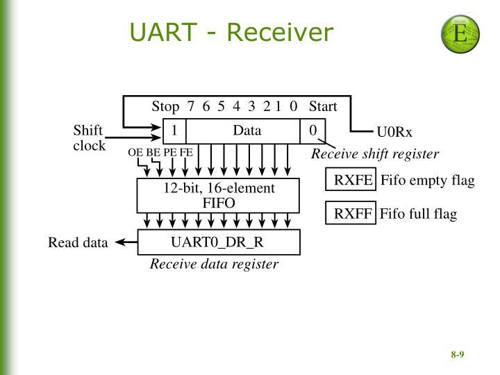 UART - Receiver