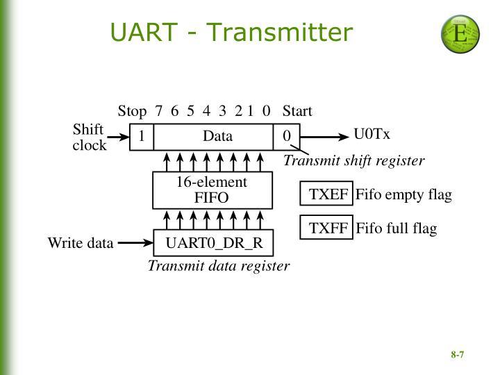 UART - Transmitter