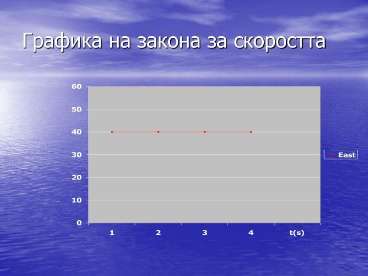 Графика на закона за скоростта