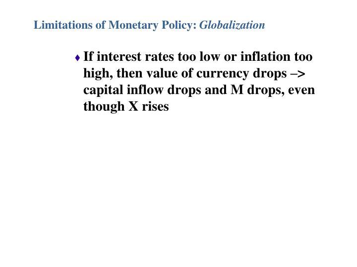 Limitations of Monetary Policy: