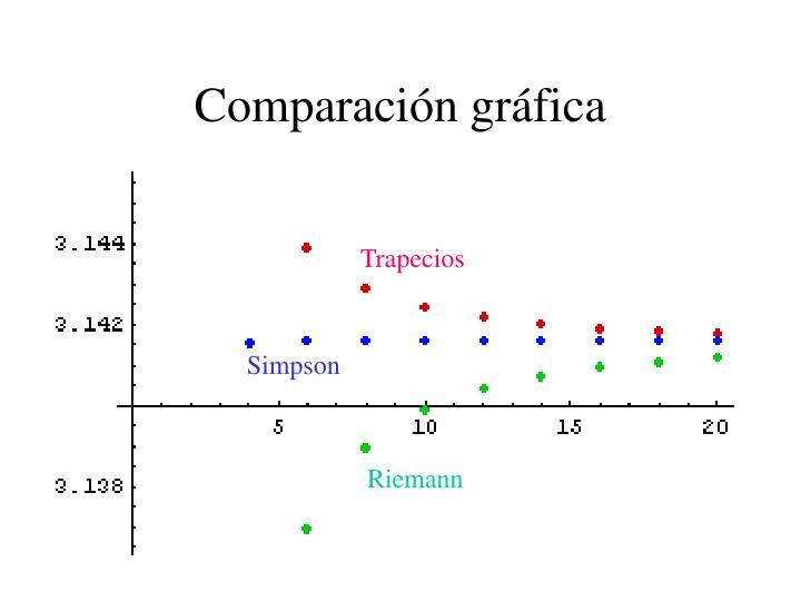Comparación gráfica