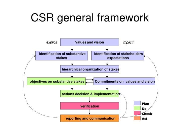 CSR general framework