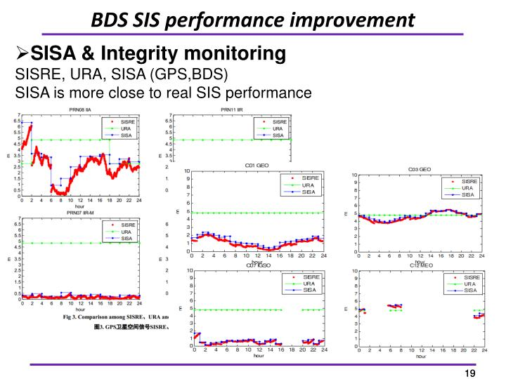 BDS SIS performance improvement