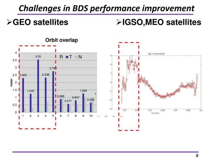 Challenges in BDS performance improvement