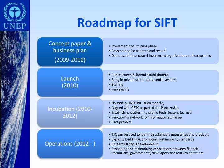 Roadmap for SIFT