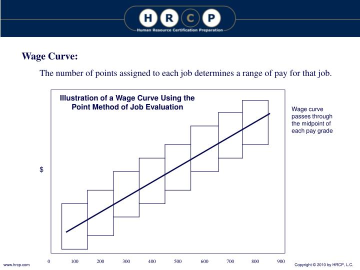 Wage Curve:
