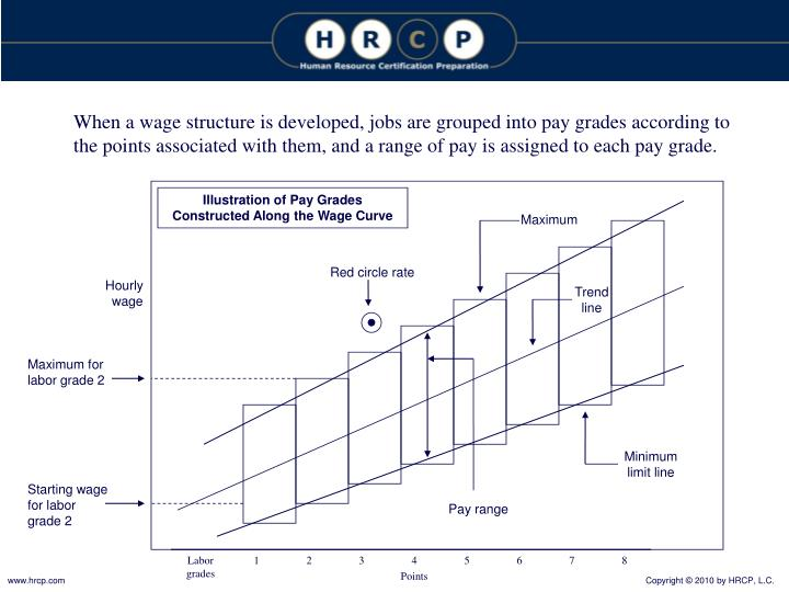 When a wage structure is developed, jobs are grouped into pay grades according to the points associated with them, and a range of pay is assigned to each pay grade.