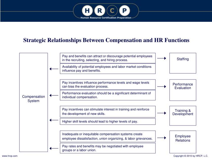 Strategic Relationships Between Compensation and HR Functions