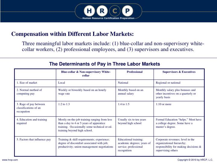 Compensation within Different Labor Markets: