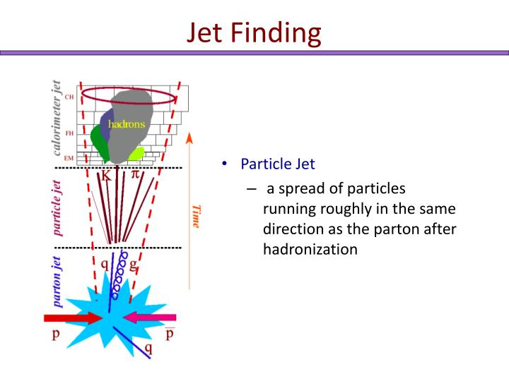 Jet Finding