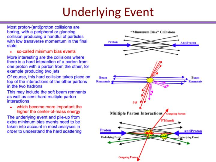Underlying Event