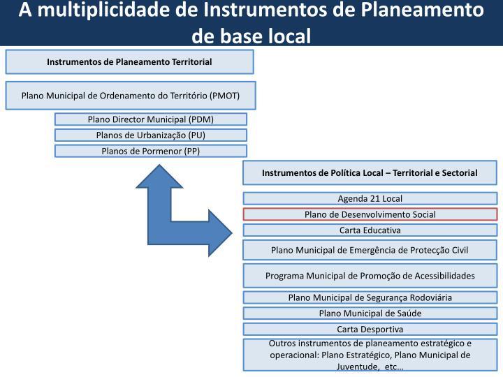 A multiplicidade de Instrumentos de Planeamento  de base local