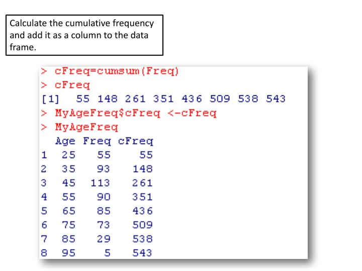 Calculate the cumulative frequency and add it as a column to the data frame.