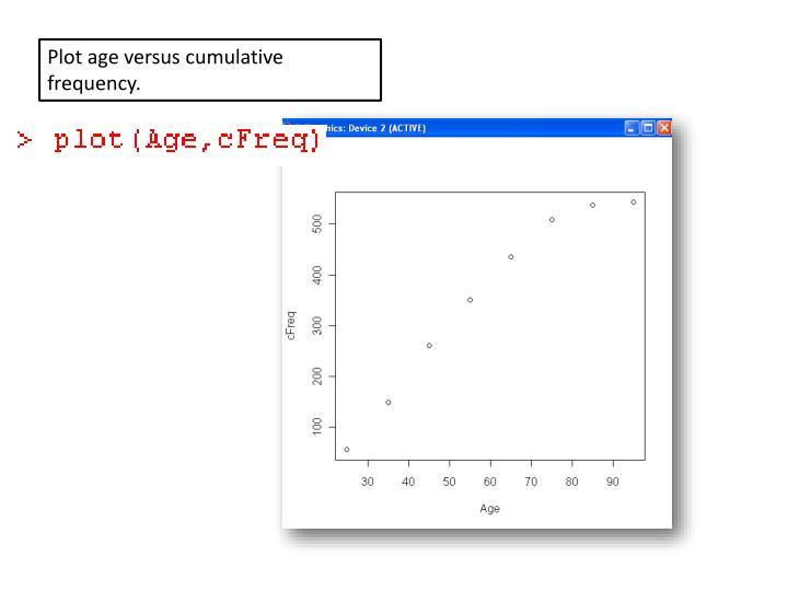 Plot age versus cumulative frequency.