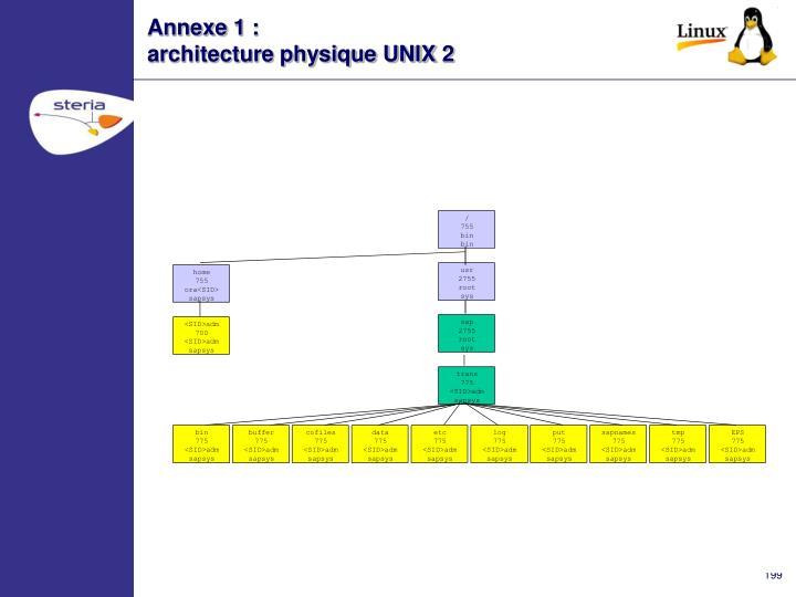 Annexe 1 :