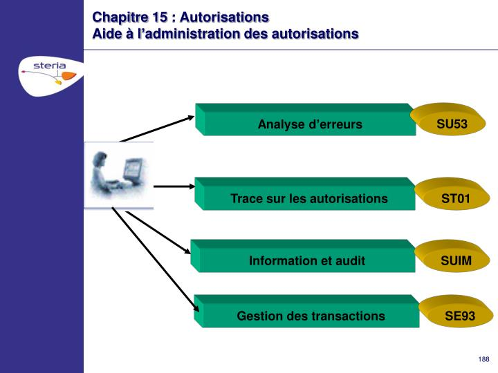 Information et audit