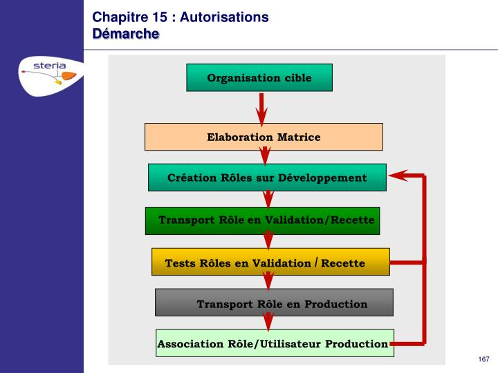 Organisation cible