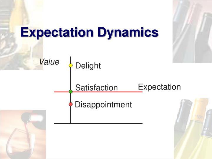 Expectation Dynamics